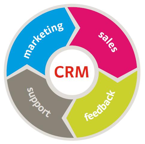 ¿Qué ventajas tiene un CRM?